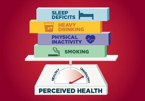 Sleep Deficits+Heavy Drinking+Physical Inactivity+Smoking= Unhealthy Perceived Health