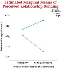 Estimated Marginal Means of Perceived Relationship Bonding
