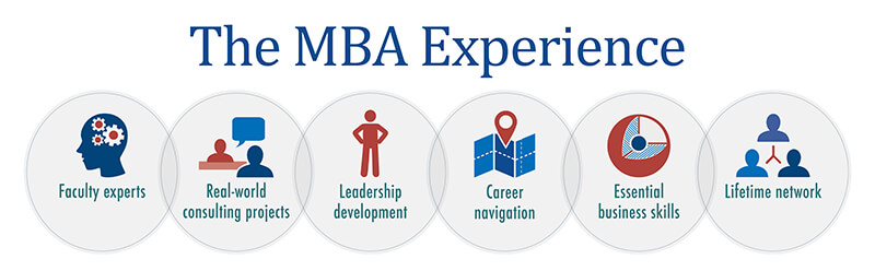 The MBA Experience, Icon of a head with gears: faculty experts, Icon with two people talking at a desk with a chat bubble: Real-word consulting projects, Icon of someone standing: Leadership development, Icon of a map: Career navigation, Icon of a sphere with a smaller sphere inside: Essential business skills, Icon with three individuals in a network: networking