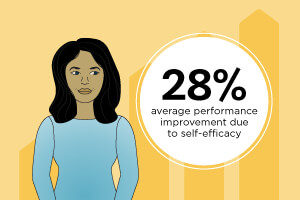 Woman standing in from of a bar graph with values going up over time. 28% average performance improvement due to self-efficacy