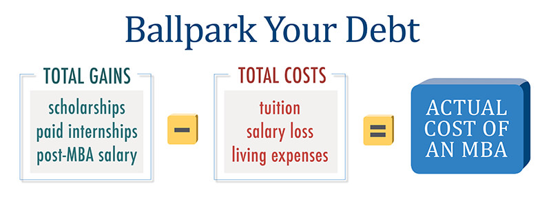 Ballpark Your Debt, Total Gains (scholarships, paid internships, post-MBA salary) minus Total Costs (tuition, salary loss, living expenses) equals Actual cost of MBA