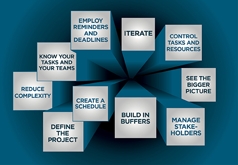 Illustration for a 10-step plan for project management
