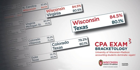 CPA Exam Bracketology: University of Wisconsin-Madison accounting students dominate-again!