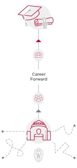 Career Forward