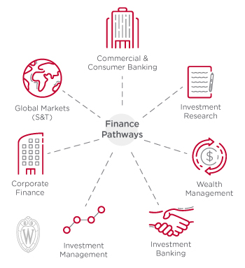 Finance pathways