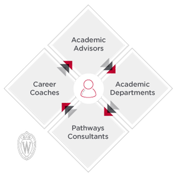 Academic advisors, career coaches, pathways consultants, academic departments